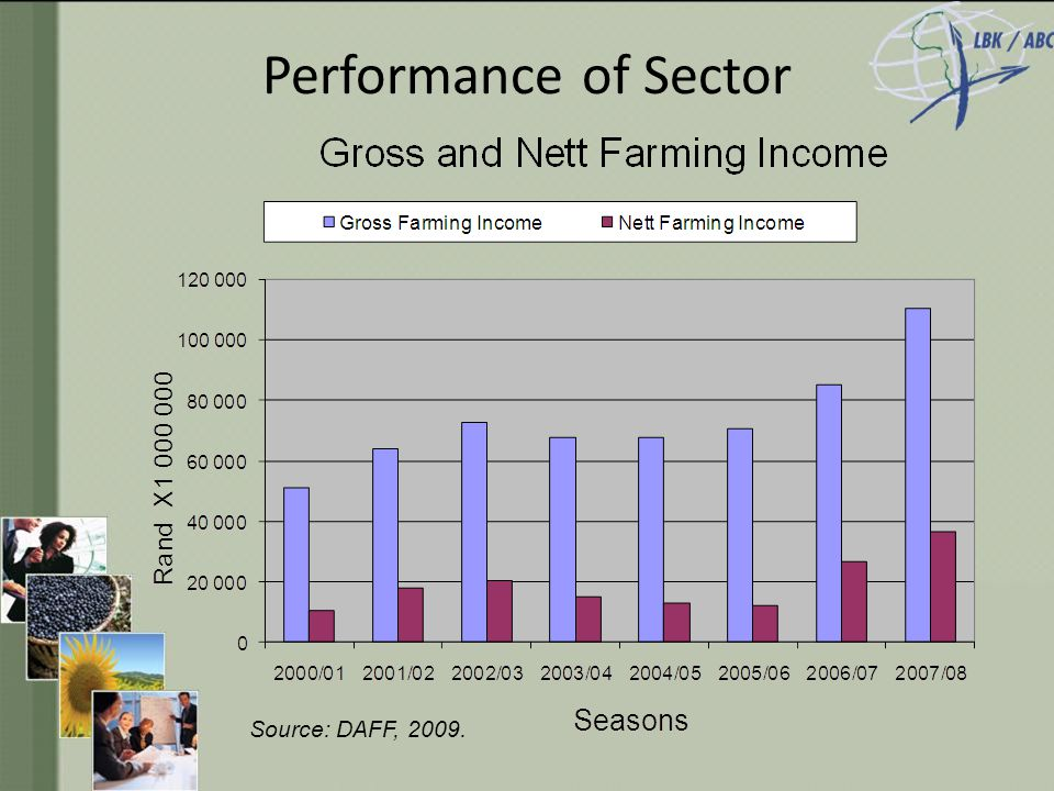 Performance of Sector Source: DAFF, 2009.