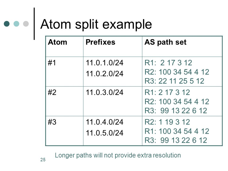 25 Atom split example AtomPrefixesAS path set #111.0.1.0/24 11.0.2.0/24 R1: 2 17 3 12 R2: 100 34 54 4 12 R3: 22 11 25 5 12 #211.0.3.0/24R1: 2 17 3 12 R2: 100 34 54 4 12 R3: 99 13 22 6 12 #311.0.4.0/24 11.0.5.0/24 R2: 1 19 3 12 R1: 100 34 54 4 12 R3: 99 13 22 6 12 Longer paths will not provide extra resolution