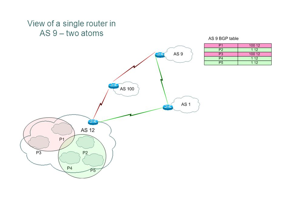 29 Application of Atoms 4.Reduce load of active measurements Use Atoms sampling and not prefix sampling Results are not very favorable 5.Compress BGP updates Gain limited to 66% of prefix section 6.Shows limit on route table reduction while keeping information Renumbering to CIDR by atoms gain 50% only