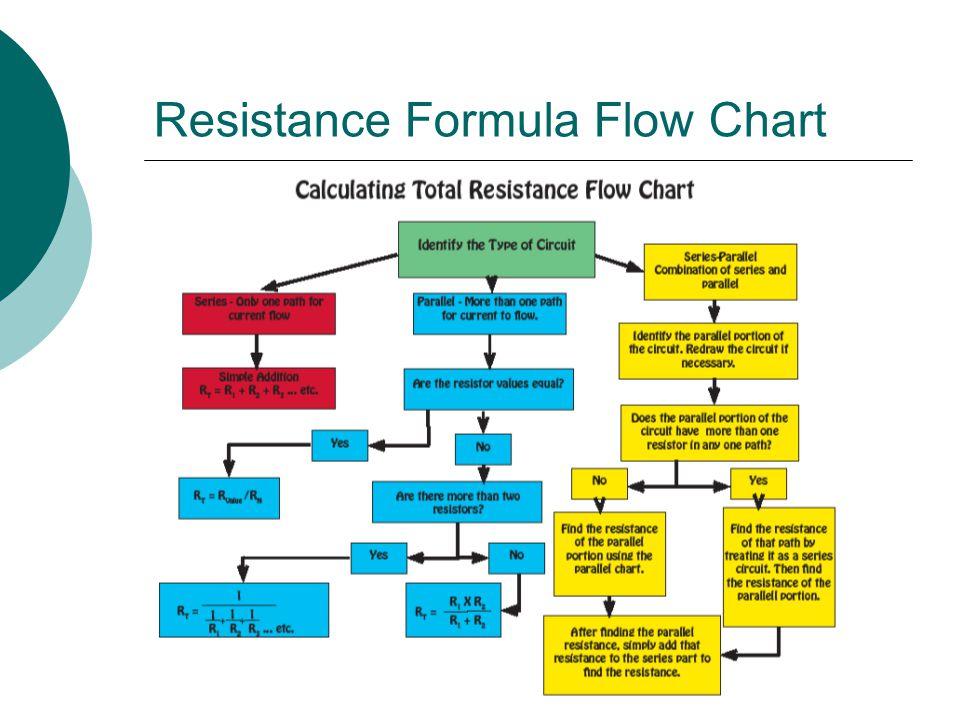 Resistance Formula Flow Chart