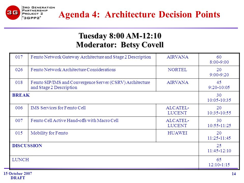 15 October 2007 DRAFT 14 Agenda 4: Architecture Decision Points Tuesday 8:00 AM-12:10 Moderator: Betsy Covell 017Femto Network Gateway Architecture and Stage 2 DescriptionAIRVANA60 8:00-9:00 026Femto Network Architecture ConsiderationsNORTEL20 9:00-9:20 018Femto SIP/IMS and Convergence Server (CSRV) Architecture and Stage 2 Description AIRVANA45 9:20-10:05 BREAK30 10:05-10:35 006IMS Services for Femto CellALCATEL- LUCENT 20 10:35-10:55 007Femto Cell Active Hand-offs with Macro CellALCATEL- LUCENT 30 10:55-11:25 015Mobility for FemtoHUAWEI20 11:25-11:45 DISCUSSION25 11:45-12:10 LUNCH65 12:10-1:15