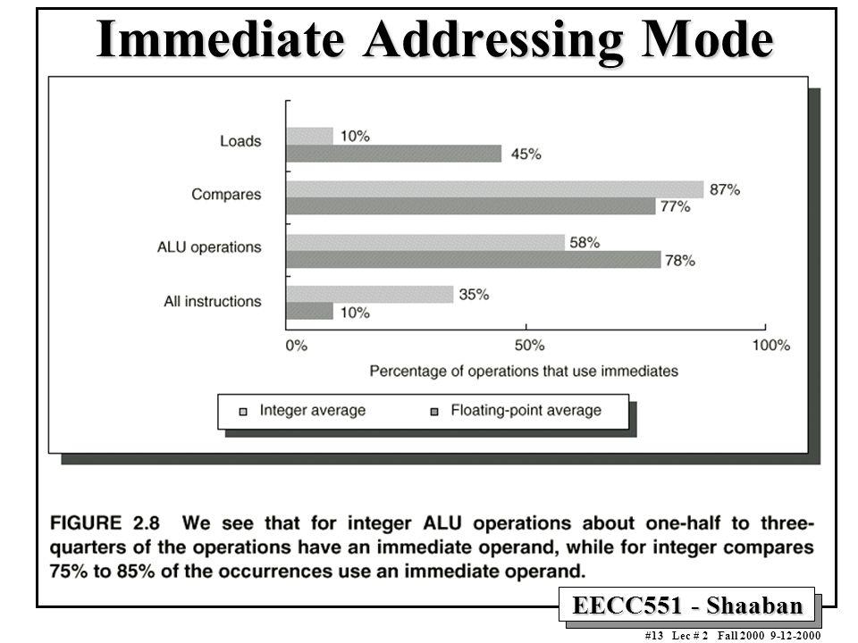 EECC551 - Shaaban #13 Lec # 2 Fall 2000 9-12-2000 Immediate Addressing Mode