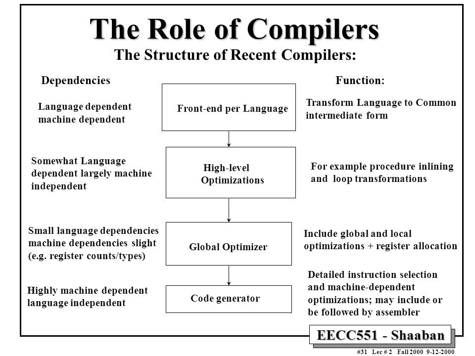 EECC551 - Shaaban #31 Lec # 2 Fall 2000 9-12-2000 The Role of Compilers The Structure of Recent Compilers: Dependencies Language dependent machine dependent Function: Transform Language to Common intermediate form Somewhat Language dependent largely machine independent For example procedure inlining and loop transformations Small language dependencies machine dependencies slight (e.g.