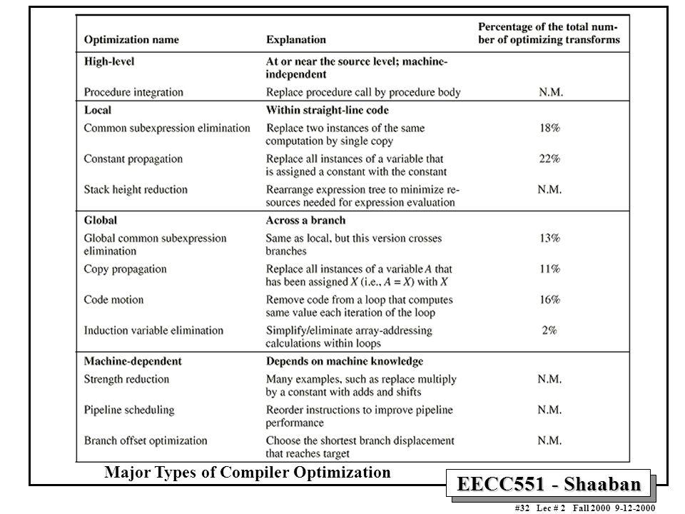 EECC551 - Shaaban #32 Lec # 2 Fall 2000 9-12-2000 Major Types of Compiler Optimization