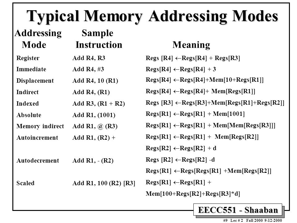 EECC551 - Shaaban #9 Lec # 2 Fall 2000 9-12-2000 Typical Memory Addressing Modes Register Immediate Displacement Indirect Indexed Absolute Memory indirect Autoincrement Autodecrement Scaled Regs [R4]  Regs[R4] + Regs[R3] Regs[R4]  Regs[R4] + 3 Regs[R4]  Regs[R4]+Mem[10+Regs[R1]] Regs[R4]  Regs[R4]+ Mem[Regs[R1]] Regs [R3]  Regs[R3]+Mem[Regs[R1]+Regs[R2]] Regs[R1]  Regs[R1] + Mem[1001] Regs[R1]  Regs[R1] + Mem[Mem[Regs[R3]]] Regs[R1]  Regs[R1] + Mem[Regs[R2]] Regs[R2]  Regs[R2] + d Regs [R2]  Regs[R2] -d Regs{R1]  Regs[Regs[R1] +Mem[Regs[R2]] Regs[R1]  Regs[R1] + Mem[100+Regs[R2]+Regs[R3]*d] Add R4, R3 Add R4, #3 Add R4, 10 (R1) Add R4, (R1) Add R3, (R1 + R2) Add R1, (1001) Add R1, @ (R3) Add R1, (R2) + Add R1, - (R2) Add R1, 100 (R2) [R3] Addressing Sample Mode Instruction Meaning