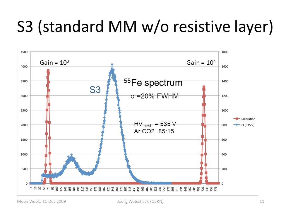 S3 (standard MM w/o resistive layer) Muon Week, 11 Dec 2009Joerg Wotschack (CERN)11 S3 Gain = 10 3 Gain = 10 4 σ =20% FWHM 55 Fe spectrum HV mesh = 535 V Ar:CO2 85:15