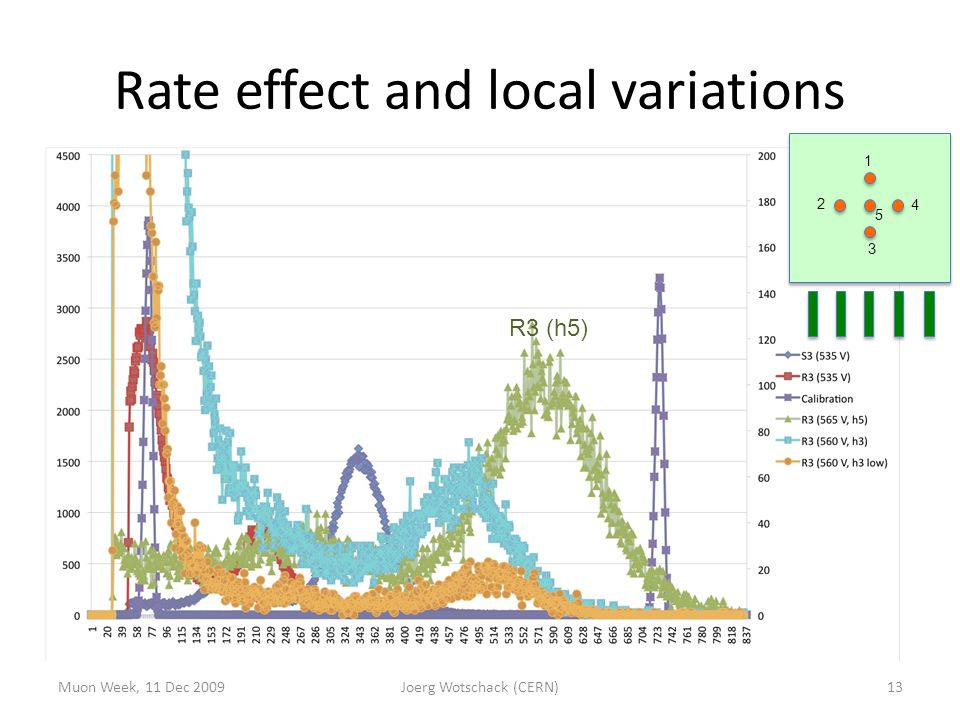 Rate effect and local variations 13Muon Week, 11 Dec 2009Joerg Wotschack (CERN) R3 (h5) 1 2 3 5 4