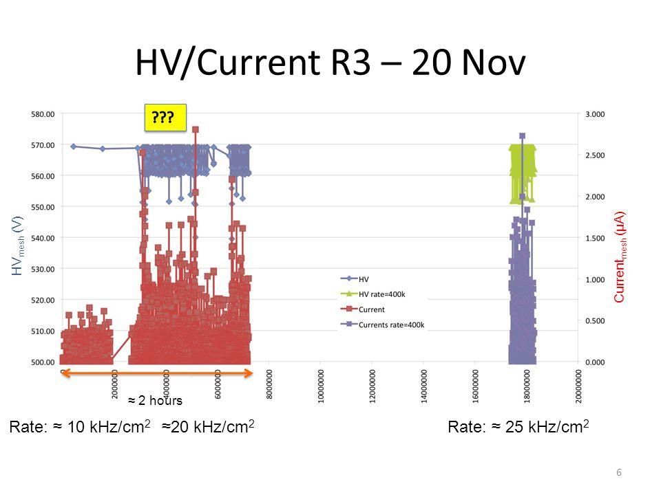 HV/Current R3 – 20 Nov 6 HV mesh (V) Current mesh (µA) Rate: ≈ 10 kHz/cm 2 ≈20 kHz/cm 2 Rate: ≈ 25 kHz/cm 2 ≈ 2 hours