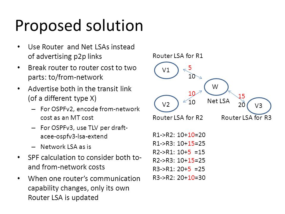 Proposed solution Use Router and Net LSAs instead of advertising p2p links Break router to router cost to two parts: to/from-network Advertise both in the transit link (of a different type X) – For OSPFv2, encode from-network cost as an MT cost – For OSPFv3, use TLV per draft- acee-ospfv3-lsa-extend – Network LSA as is SPF calculation to consider both to- and from-network costs When one router's communication capability changes, only its own Router LSA is updated V1 V2 W Router LSA for R1 Router LSA for R2 Router LSA for R3 R1->R2: 10+10=20 R1->R3: 10+15=25 R2->R1: 10+5 =15 R2->R3: 10+15=25 R3->R1: 20+5 =25 R3->R2: 20+10=30 Net LSA 5 10 15 20 V3