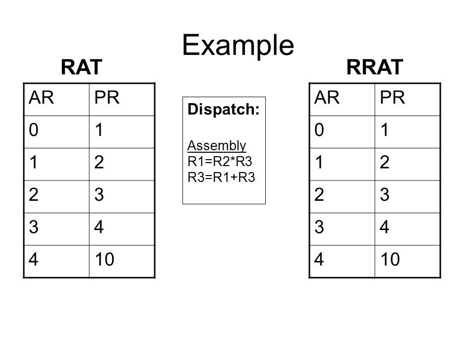 Example ARPR 01 12 23 34 410 Dispatch: Assembly R1=R2*R3 R3=R1+R3 RAT ARPR 01 12 23 34 410 RRAT