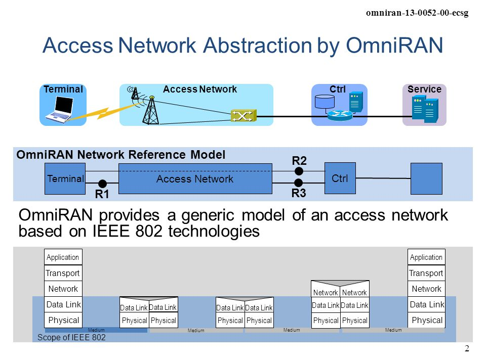 omniran-13-0052-00-ecsg 2 Scope of IEEE 802 Medium Data Link Physical Network Transport Application Data Link Physical Data Link Physical Data Link Physical Network Transport Application Network Medium Data Link Physical Data Link Physical Data Link Physical Data Link Physical Access Network Abstraction by OmniRAN OmniRAN provides a generic model of an access network based on IEEE 802 technologies Access Network Terminal Ctrl Service Ctrl R2 R1R3 OmniRAN Network Reference Model Access Network Terminal