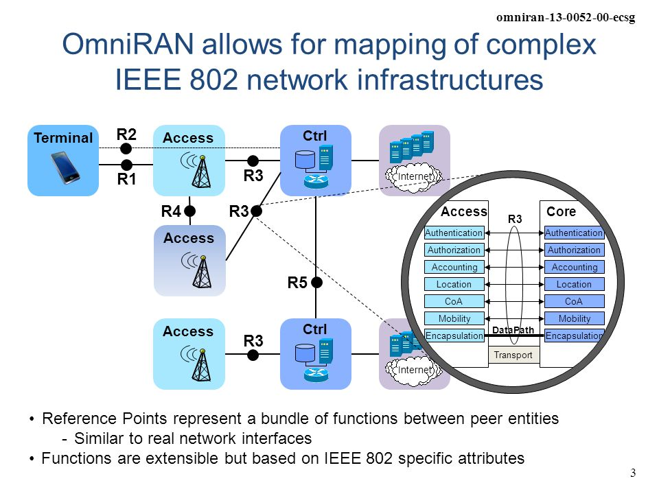 omniran-13-0052-00-ecsg 4 OmniRAN explains IEEE 802 Standards for Smart Grid Communications Access CtrlServiceCtrl Access R5 R4 R3