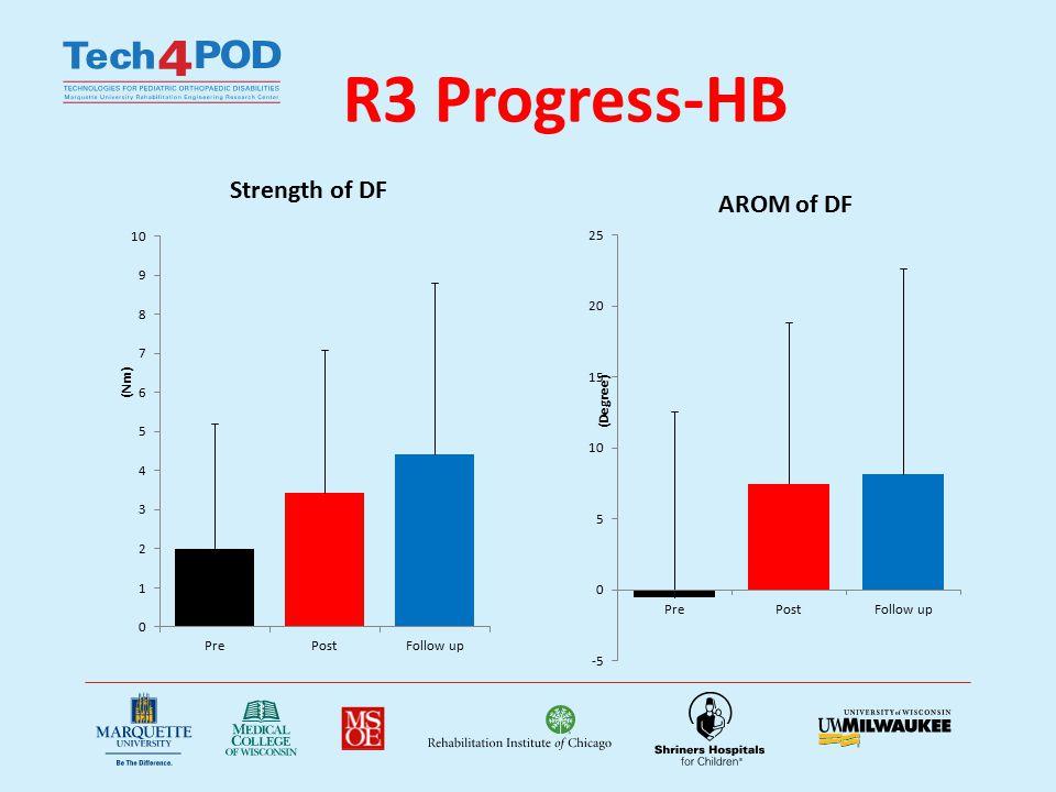 R3 Progress-HB