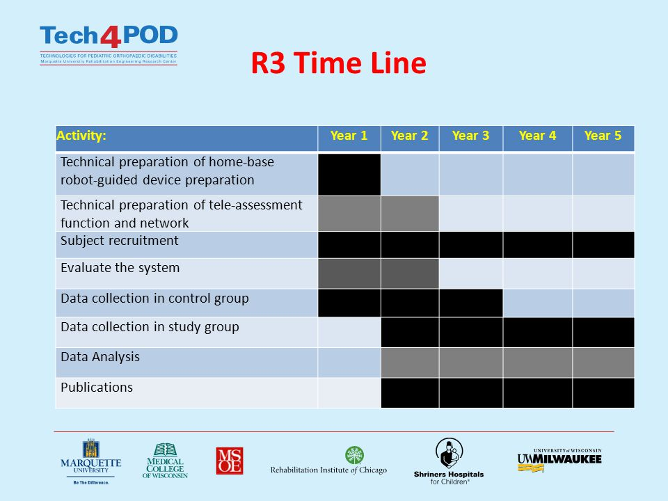 R3 Progress NU IRB approved STU00038755 Number of control group (home based group) tested to date: 13 – Weekly training data teletransmission to RIC server – Completion of pre-, mid-, post- and follow up evaluations at RIC Number of study group (lab-based group) tested to date: 8 – 3 times /per for 6 weeks training at RIC – Clinical evaluations – Biomechanical evaluations including pre-, mid-, post- and follow up – Video taping – Questionnaire after training Data processed for two groups and drafting for manuscriptures – Using results of two groups to run statistical analysis