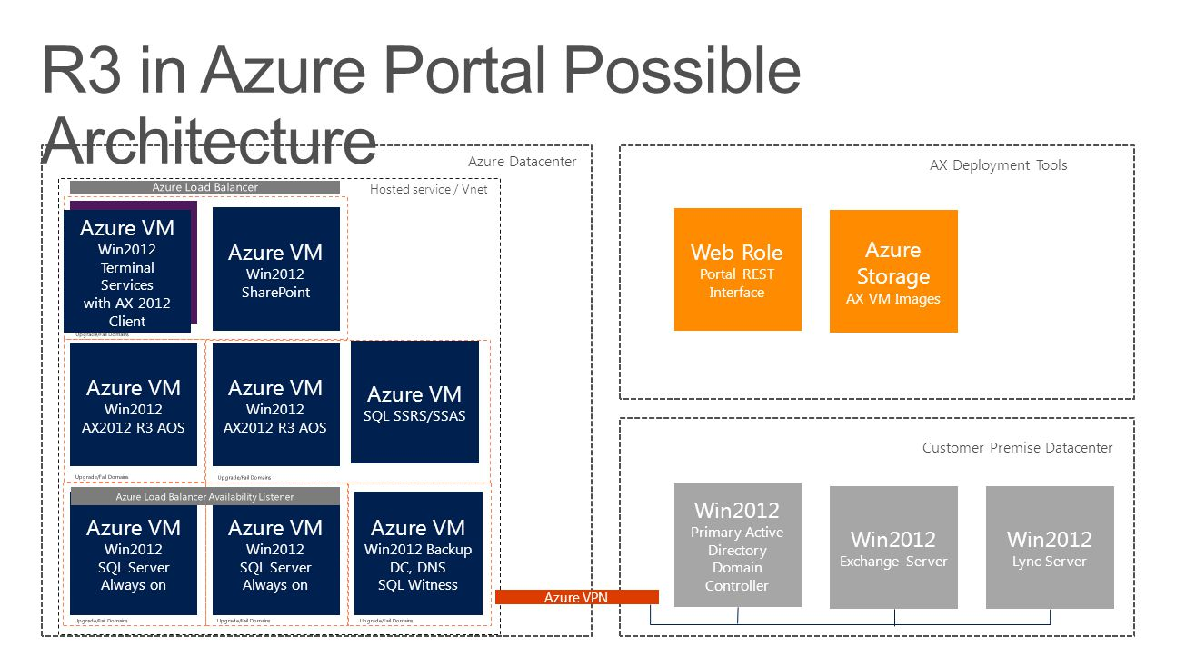 Azure VM Win2012 SQL Server Always on Azure VM Win2012 SQL Server Always on Azure VM Win2012 AX2012 R3 AOS Azure VM Win2012 AX2012 R3 AOS Azure VM Win