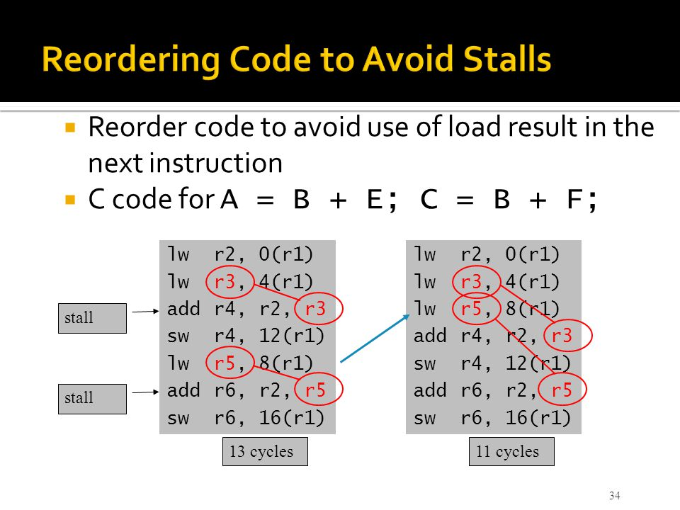  Reorder code to avoid use of load result in the next instruction  C code for A = B + E; C = B + F; lwr2, 0(r1) lwr3, 4(r1) addr4, r2, r3 swr4, 12(r