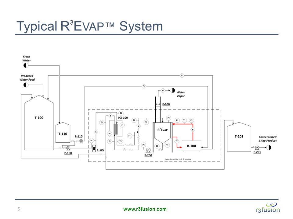 Typical R 3 E VAP™ System 5 www.r3fusion.com