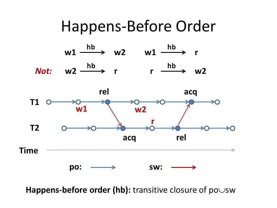 Happens-Before Order Time T1 T2 po: rel acqrel acq sw: Happens-before order (hb): transitive closure of po  sw w1 w2 r w1 hb w2w1 hb r Not: w2 hb rr w2