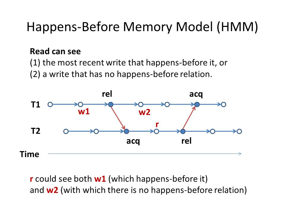Happens-Before Memory Model (HMM) Time T1 T2 rel acqrel acq w1 w2 r Read can see (1) the most recent write that happens-before it, or (2) a write that has no happens-before relation.
