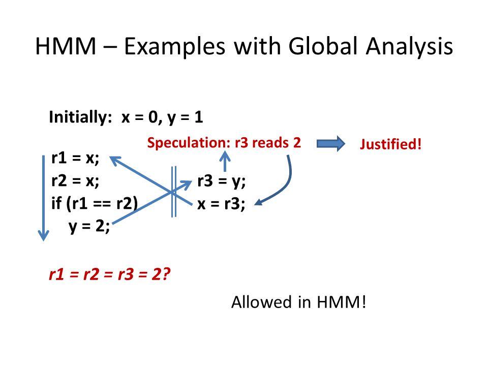 HMM – Examples with Global Analysis r1 = x; r2 = x; if (r1 == r2) y = 2; r3 = y; x = r3; Initially: x = 0, y = 1 r1 = r2 = r3 = 2.