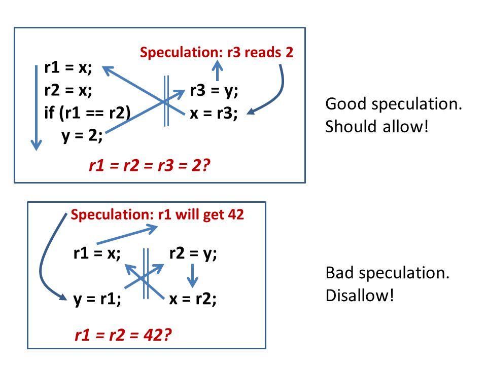 r1 = x; r2 = x; if (r1 == r2) y = 2; r3 = y; x = r3; r1 = r2 = r3 = 2.