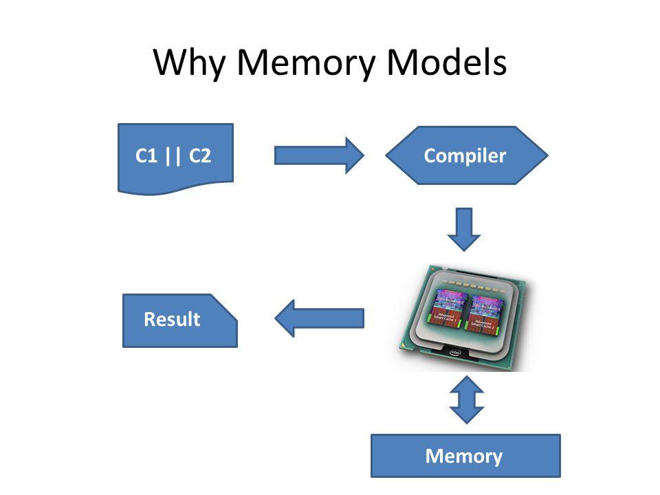 Why Memory Models C1 || C2Compiler Memory Result