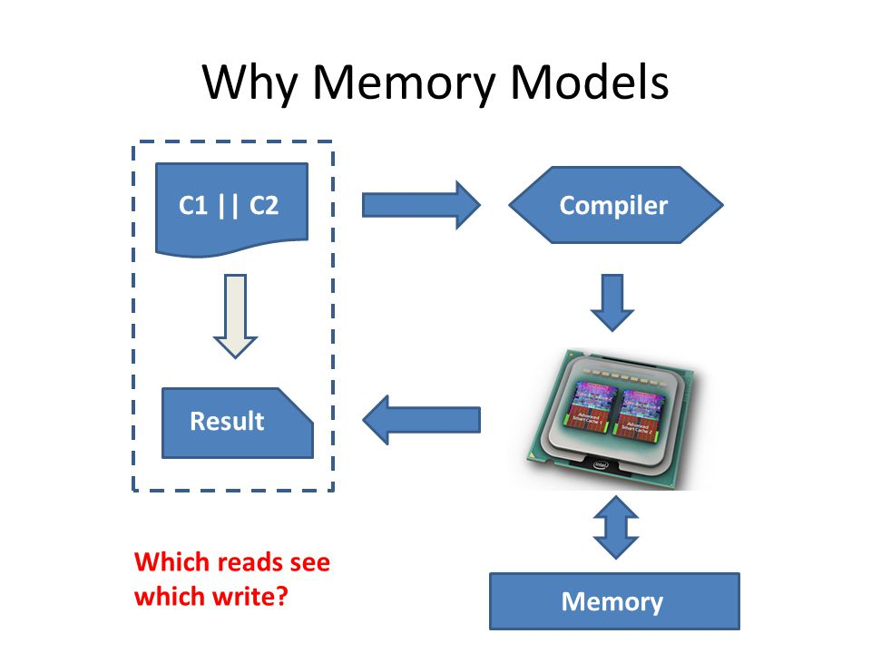 Why Memory Models C1 || C2Compiler Memory Result Which reads see which write?