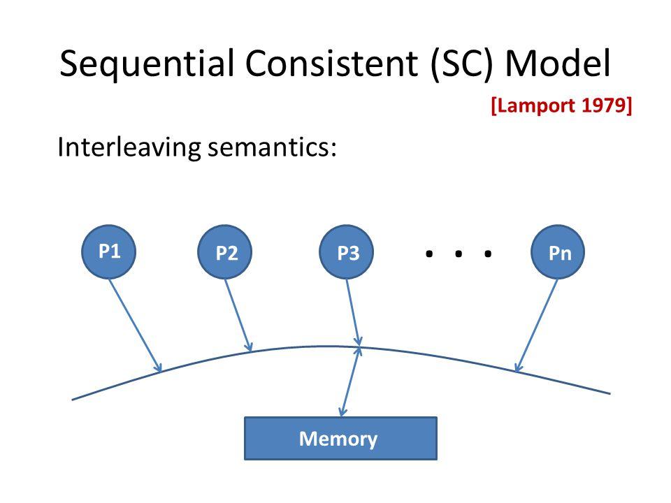 Sequential Consistent (SC) Model... Memory Interleaving semantics: P1 P2P3Pn [Lamport 1979]