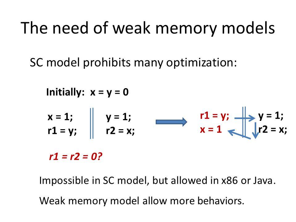 The need of weak memory models SC model prohibits many optimization: x = 1; r1 = y; y = 1; r2 = x; r1 = r2 = 0.