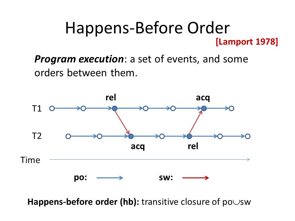 Happens-Before Order Program execution: a set of events, and some orders between them. po: Time T1 T2 rel acqrel acq sw: Happens-before order (hb): tr