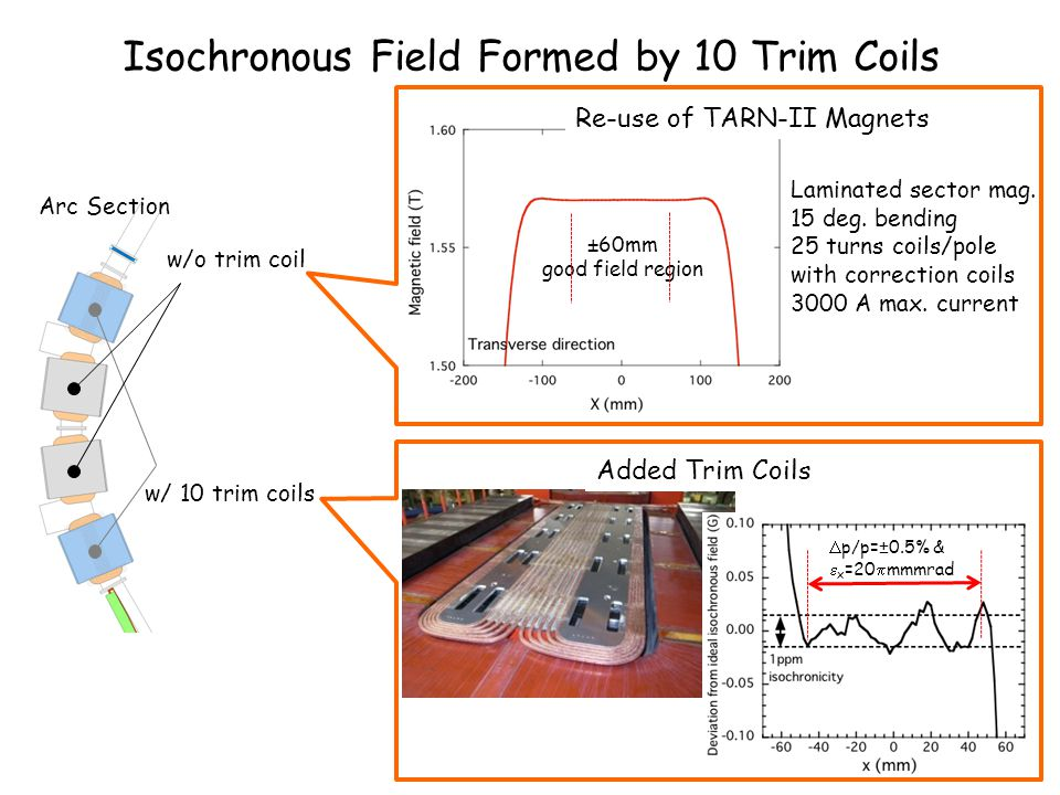 Isochronous Field Formed by 10 Trim Coils  p/p=±0.5% &  x =20  mmmrad Arc Section w/ 10 trim coils w/o trim coil Re-use of TARN-II Magnets Laminate