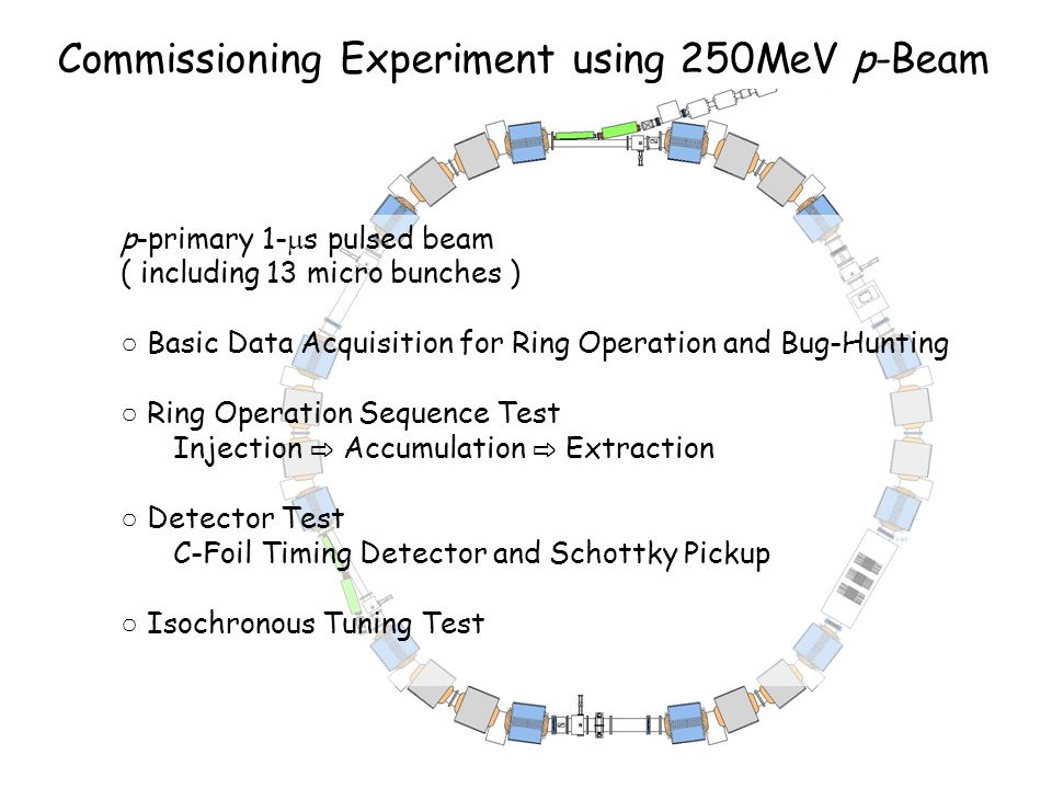 Commissioning Experiment using 250MeV p-Beam p-primary 1-  s pulsed beam ( including 13 micro bunches ) ○ Basic Data Acquisition for Ring Operation a