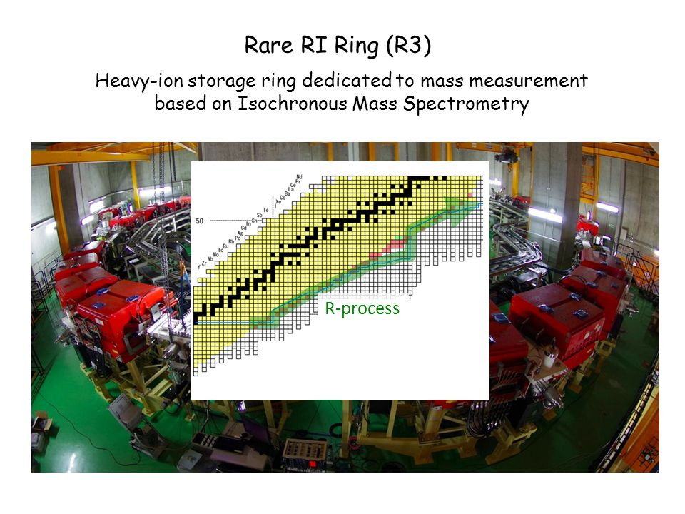 Rare RI Ring (R3) Heavy-ion storage ring dedicated to mass measurement based on Isochronous Mass Spectrometry R-process