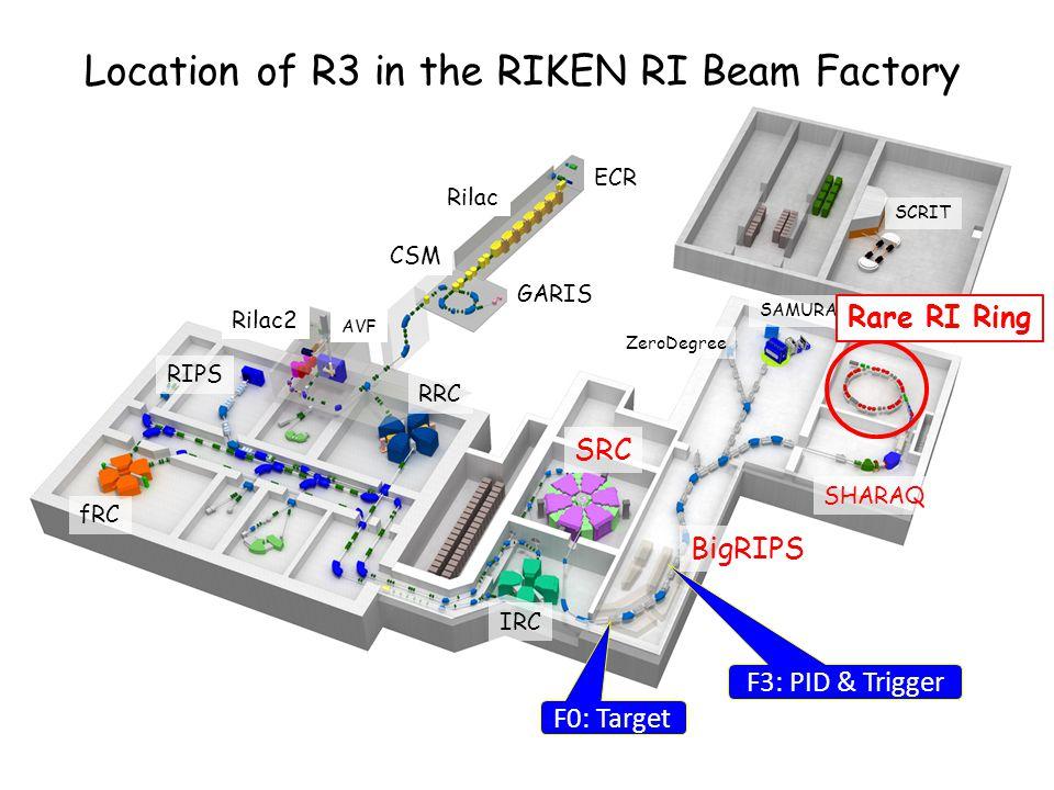 SRC IRC fRC RRC Rilac ECR CSM GARIS AVF Rilac2 RIPS BigRIPS ZeroDegree SAMURAI SHARAQ Location of R3 in the RIKEN RI Beam Factory Rare RI Ring F0: Tar
