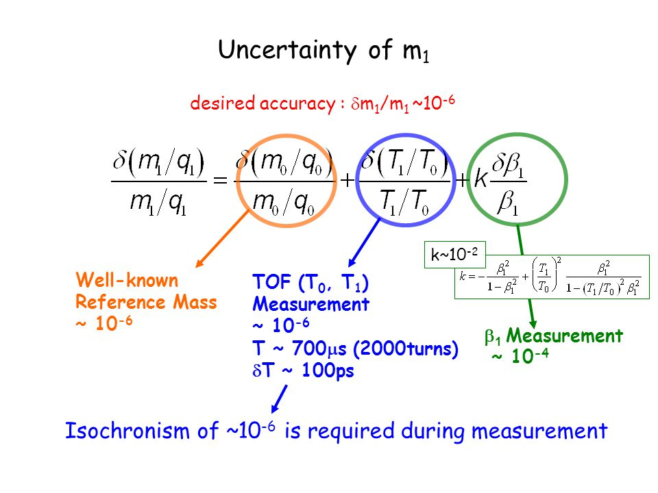 Uncertainty of m 1  1 Measurement ~ 10 -4 Well-known Reference Mass ~ 10 -6 TOF (T 0, T 1 ) Measurement ~ 10 -6 T ~ 700  s (2000turns)  T ~ 100ps k