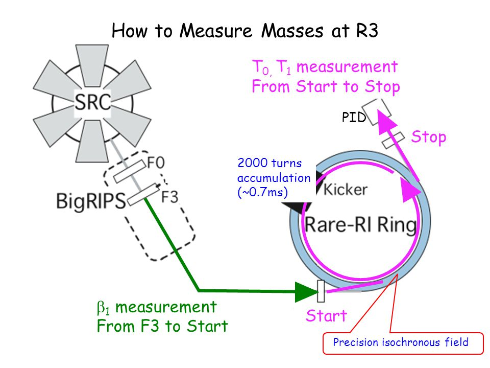 How to Measure Masses at R3 Precision isochronous field  1 measurement From F3 to Start Start Stop T 0, T 1 measurement From Start to Stop PID 2000 t