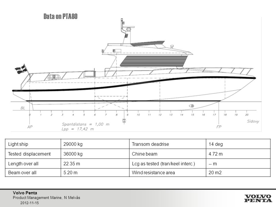 Volvo Penta Product Management Marine, N Melvås 2012-11-15 Data on PTA80 Light ship29000 kgTransom deadrise14 deg Tested displacement36000 kgChine beam4.72 m Length over all22.35 mLcg as tested (tran/keel interc.)-- m Beam over all5.20 mWind resistance area20 m2