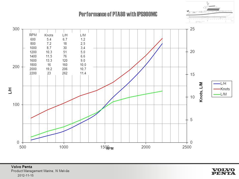 Volvo Penta Product Management Marine, N Melvås 2012-11-15 Performance of PTA80 with IPS900MC RPML/HKnotsL/M 120083.011.87.0 1400124.013.89.0 1600176.017.99.8 1820232.021.910.6 2000269.025.510.6 2200310.029.910.4 2345350.032.910.7 RPMKnotsL/HL/M 6005,46,71,2 8007,2182,5 10008,7303,4 120010,3515,0 140011,5766,6 160013,31209,0 18001616010,0 200019,220610,7 22002326211,4
