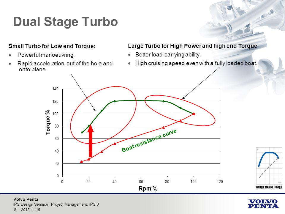 Volvo Penta Dual Stage Turbo IPS Design Seminar, Project Management, IPS 3 9 2012-11-15 0 20 40 60 80 100 120 140 020406080100120 Rpm % Torque % Boat resistance curve Large Turbo for High Power and high end Torque  Better load-carrying ability.