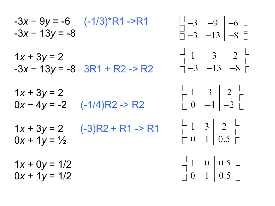 -3x − 9y = -6 (-1/3)*R1 ->R1 -3x − 13y = -8 1x + 3y = 2 -3x − 13y = -8 3R1 + R2 -> R2 1x + 3y = 2 0x − 4y = -2 (-1/4)R2 -> R2 1x + 3y = 2 (-3)R2 + R1