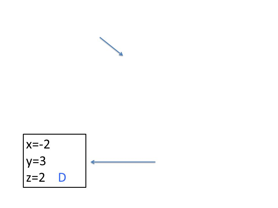 x=-2 y=3 z=2 D
