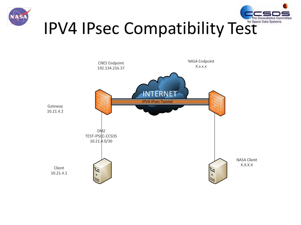 Status as of Spring Meeting Acquired hardware and software. Tested Local connectivity IPV4 & IPV6