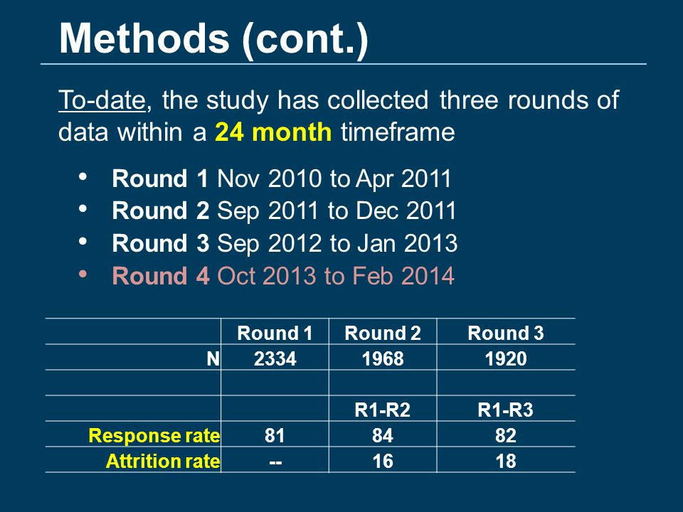Methods (cont.) To-date, the study has collected three rounds of data within a 24 month timeframe Round 1 Nov 2010 to Apr 2011 Round 2 Sep 2011 to Dec 2011 Round 3 Sep 2012 to Jan 2013 Round 4 Oct 2013 to Feb 2014 Round 1Round 2Round 3 N233419681920 R1-R2R1-R3 Response rate818482 Attrition rate--1618
