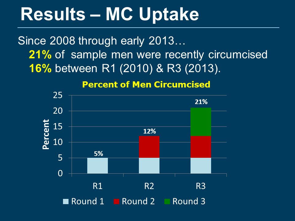 Results – Risk Compensation IV GMM Logit FE Diff-Diff ATT Sex w/2+ partners Circumcised-1.2 (.67) †.05 (.03) †.05 (.05) Unprotected sex Circumcised-.85 (.57)-.07 (.03)*-.03 (.06) Sex & alcohol use Circumcised1.61 (1.06).02 (.03)-.07 (.07) STI symptom Circumcised-.08 (.27).01 (.02)-.06 (.03)* Paid for Sex Circumcised-1.39 (.65)*.03 (.02).09 (.04)* † p <.10; * P <.05 Note: models includes covariate controls
