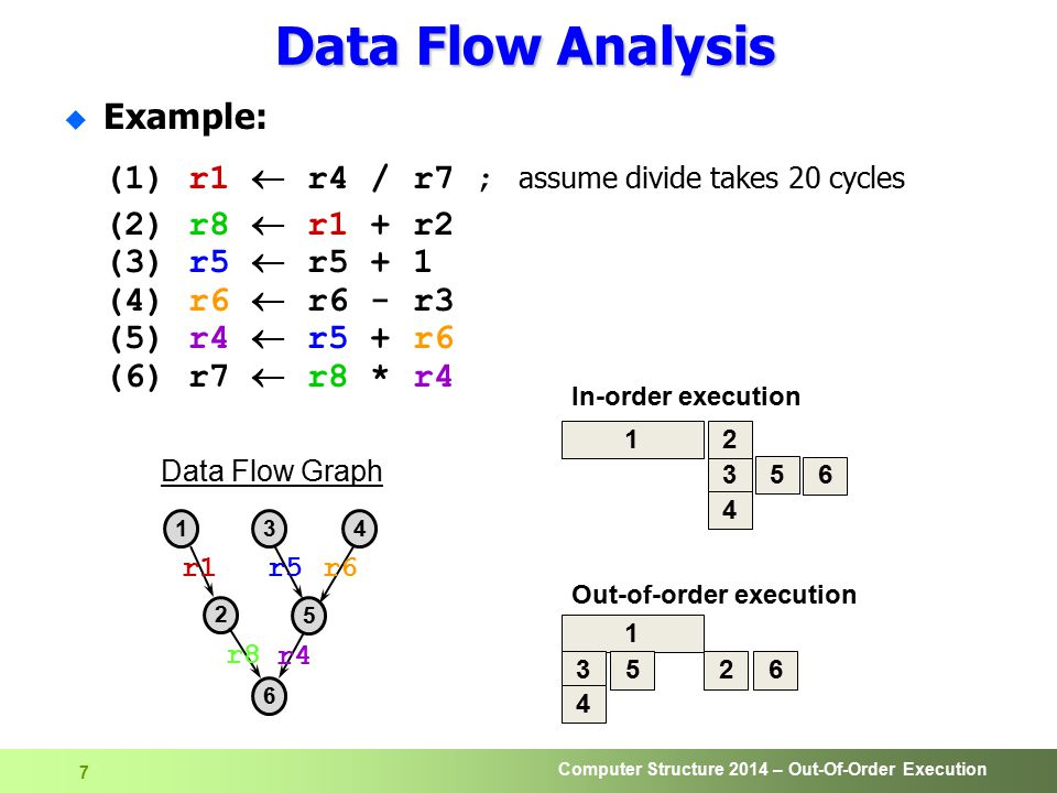 Computer Structure 2014 – Out-Of-Order Execution 7 Data Flow Analysis u Example: (1) r1  r4 / r7 ; assume divide takes 20 cycles (2) r8  r1 + r2 (3) r5  r5 + 1 (4) r6  r6 - r3 (5) r4  r5 + r6 (6) r7  r8 * r4 1 3 4 5 2 6 In-order execution 1 3 4 526 Out-of-order execution 134 2 5 6 Data Flow Graph r1 r5r6 r4 r8