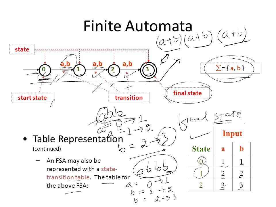 Finite Automata 0123  = { a, b } a,b transition final state start state state Table Representation (continued) –An FSA may also be represented with a state- transition table.