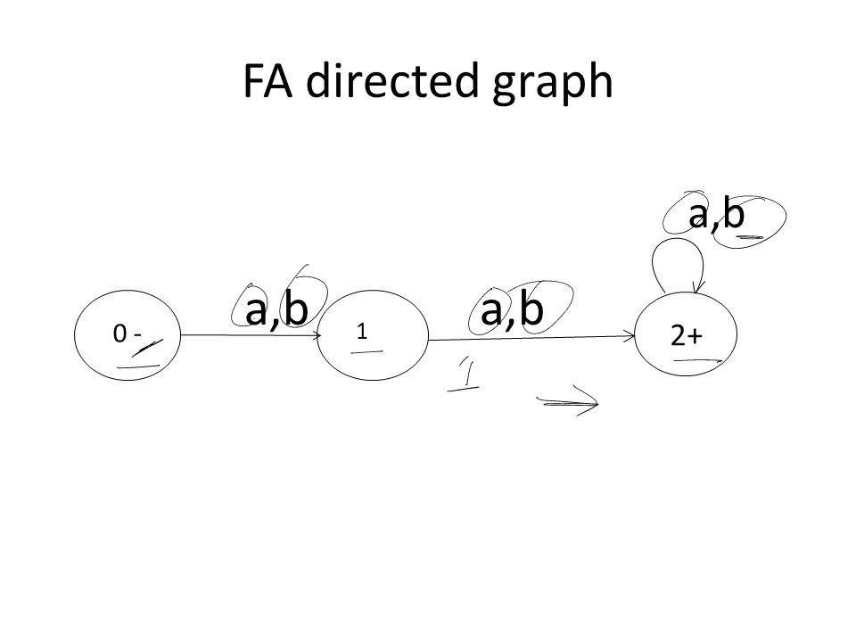 FA directed graph 2+ 1 a,b 0 - a,b