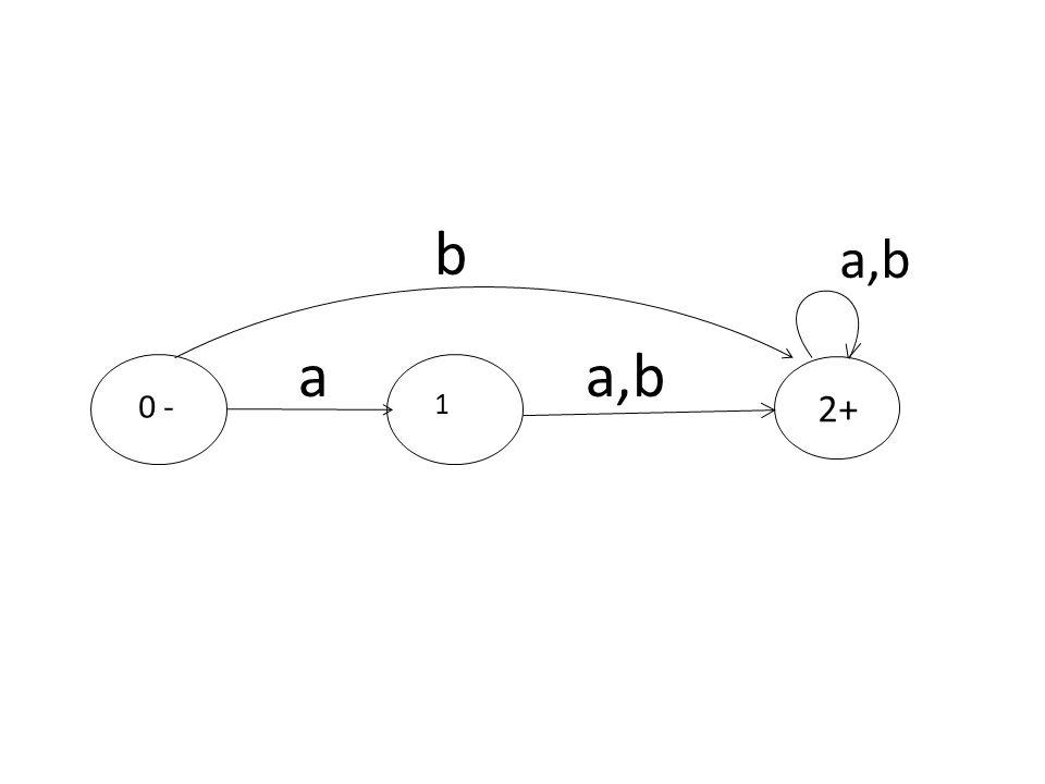 2+ 1 a,b 0 - a b