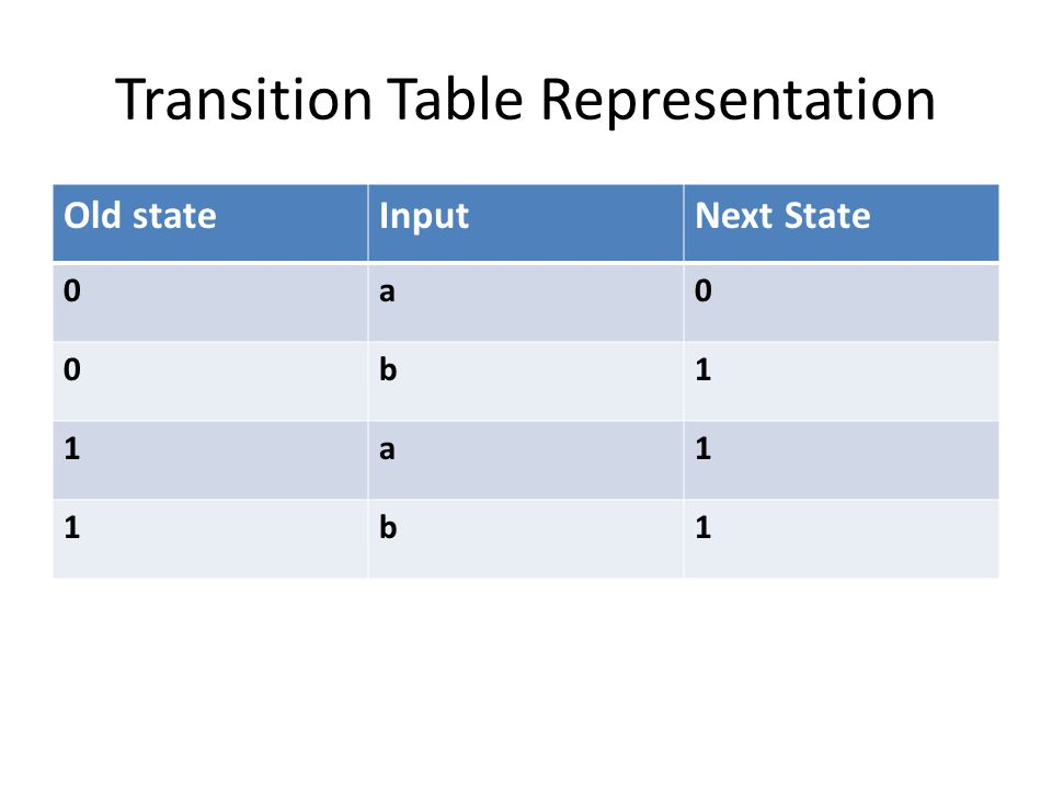 Transition Table Representation Old stateInputNext State 0a0 0b1 1a1 1b1