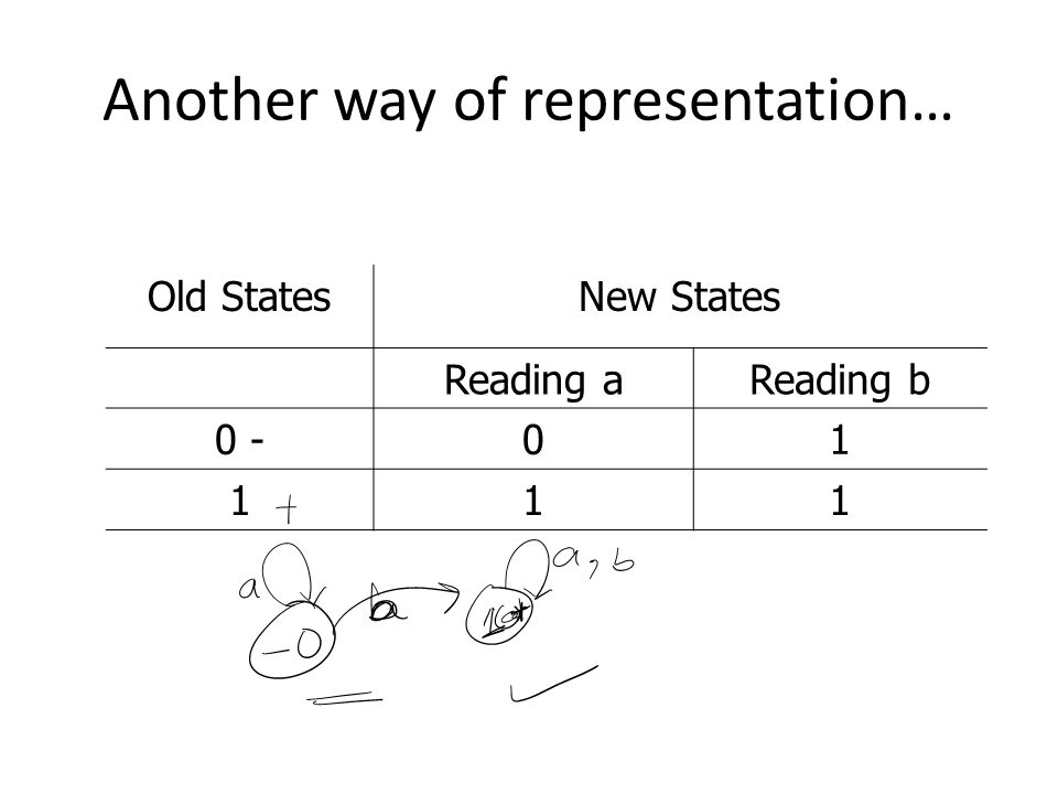 Another way of representation… Old StatesNew States Reading aReading b 0 -01 111